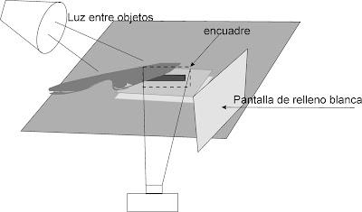 Gráfico disposición de objetos