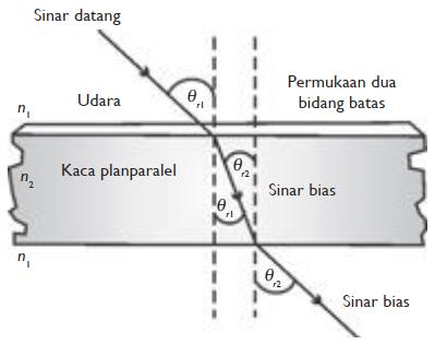 gambar ilustrasi pembiasan cahaya