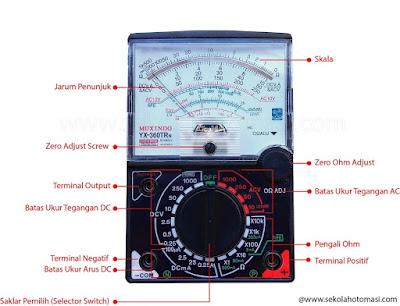 Bagian-Bagian Multimeter Analog dan Fungsinya