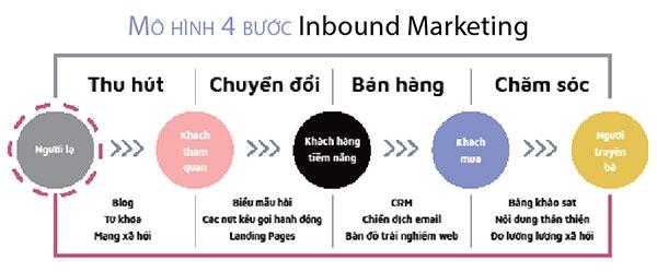 Mô hình inbound marketing 4 bước