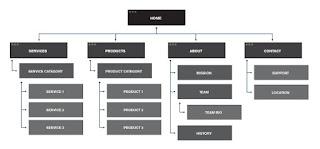 Cara Membuat Struktur Situs Web yang Ramah SEO