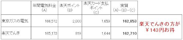 東京ガスの電気と楽天でんきの料金を本気比較