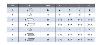 Emporer triangle block cutting chart