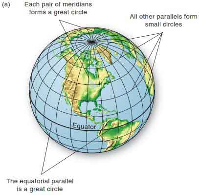 Circles a: Examples of great circles and small circles on Earth.