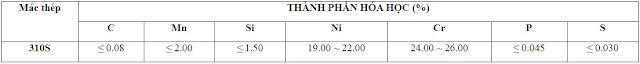 Thành phần hóa học của Inox 310S