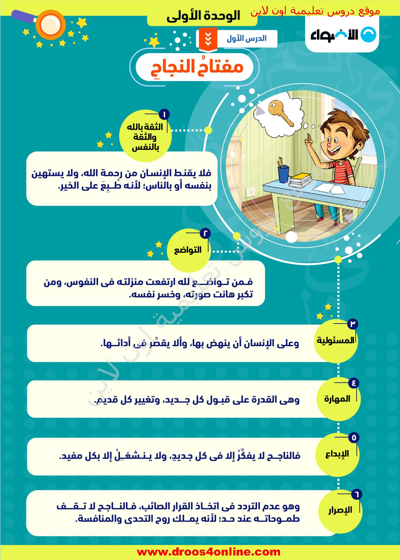 افضل مذكرة لغة عربية(خرائط ذهنية) للصف السادس الإبتدائى الترم الأول 2022 من الأضواء