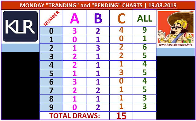 Kerala lottery result ABC and All Board winning number chart of latest 15 draws of Monday Win Win lottery. Win Win Kerala lottery chart published on 18.08.2019.