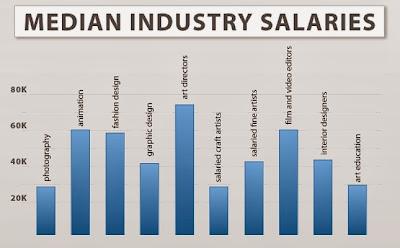 Interior Designer Salary Per Year