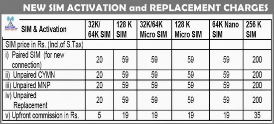 BSNL Revised New SIM Activation and Replacement SIM