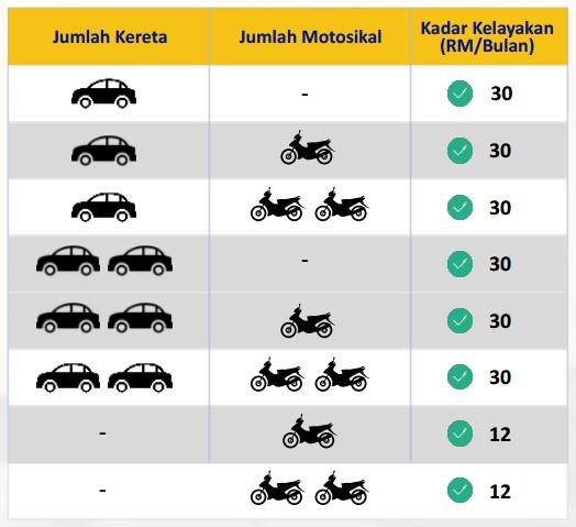 cara daftar subsidi petrol