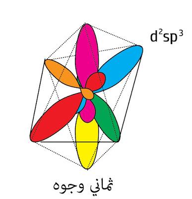 التهجين d²sp³ ثماني الوجوه
