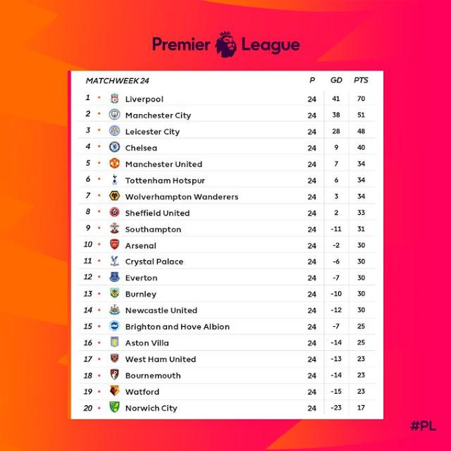 Prediksi AFC Bournemouth vs Aston Villa — 1 Februari 2020
