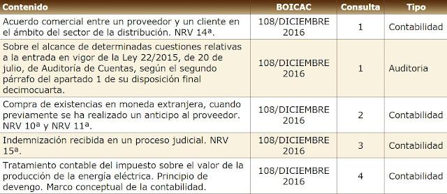 BOICAC 108 diciembre 2016