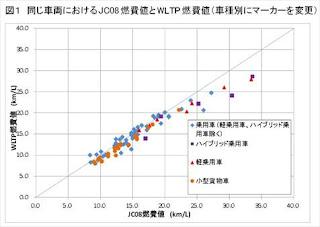WLTPモードはJC08モードよりカタログ燃費は下がらない?