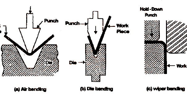 Mechanical Technology: Bending Operation