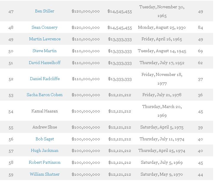 aktor terkaya di dunia 2015 5