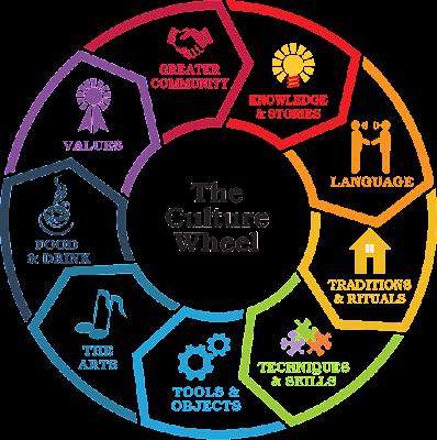 Pengertian Budaya dan Unsur-unsur Budaya Terlengkap