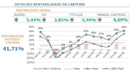 Gráfico 3 - Detalhes da rentabilidade