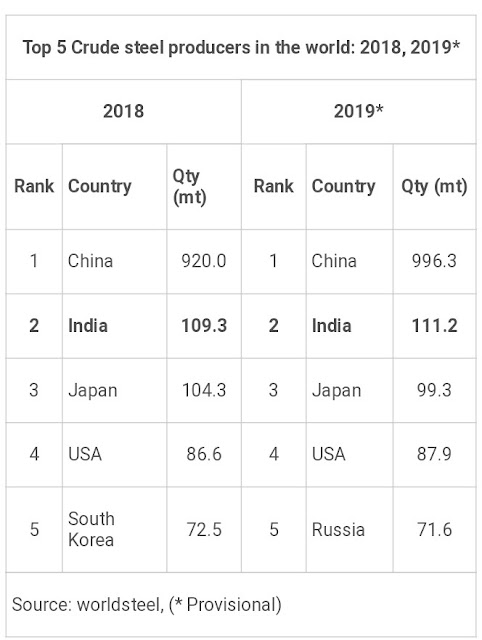Top 5 Crude Steel Producers in the World 2018, 2019
