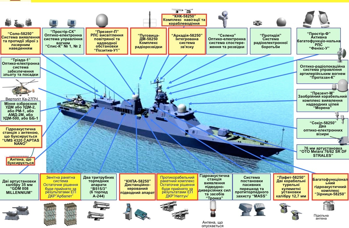 Міноборони опрацьовує питання добудови корабля «Володимир Великий» проєкту 58250, – Андрій Таран