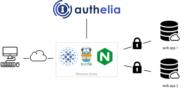 Authelia – The Single Sign-On Multi-Factor Portal For Web Apps