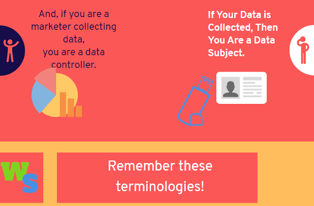 GDPR Terminologies relating to data privacy and data collection