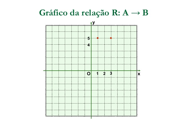 AULA PLANO CARTESIANO