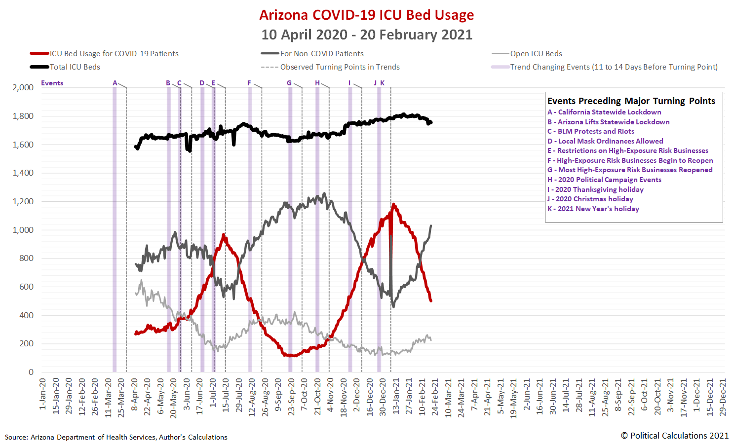 Arizona ICU Bed Usage, 10 April 2020 through 20 February 2021
