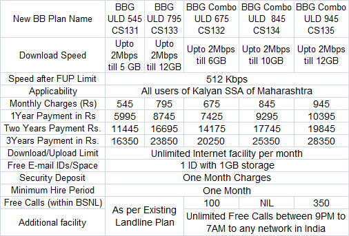 BSNL Kalyan BB Speed Internet Tariff