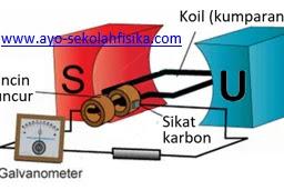 Soal Induksi Elektromagnetik dan pembahasannya 4