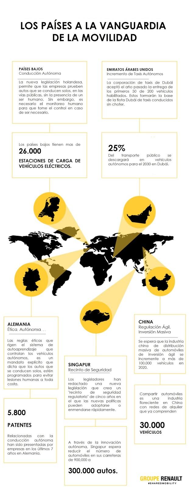 Los países a la vanguardia de la movilidad