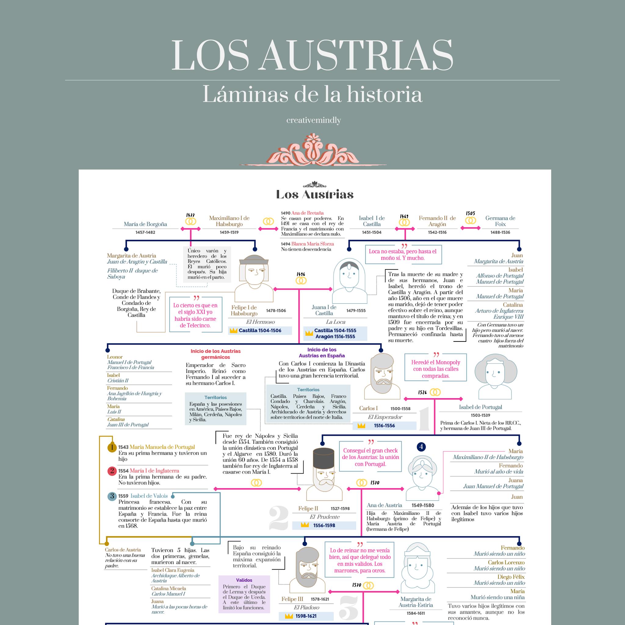 como hacer arboles genealogicos