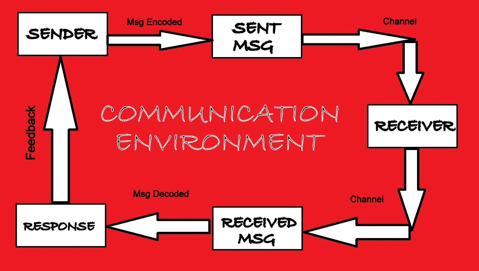 the process of communication Communication process definition: the communication is a two-way process wherein the message in the form of ideas, thoughts, feelings, opinions is transmitted between two or more persons with the intent of creating a shared understanding.