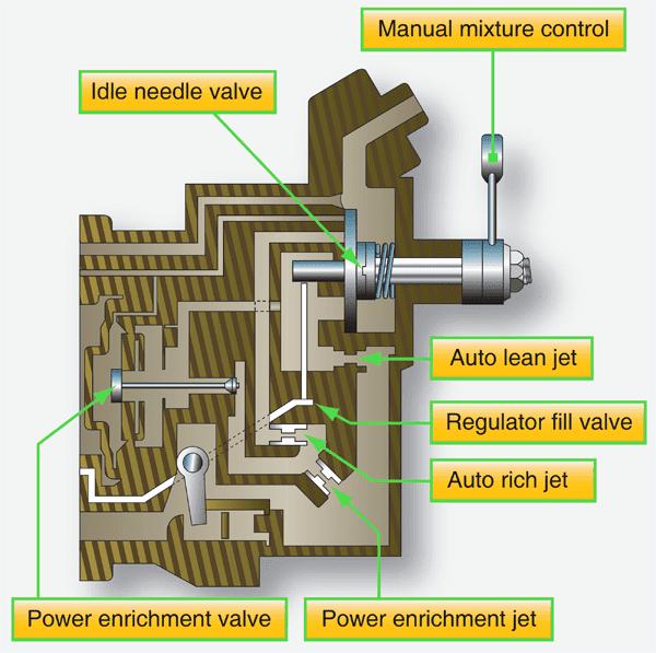 Pressure Injection Carburetors - Aircraft Reciprocating