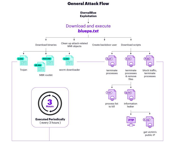 flujo de ataque de malware