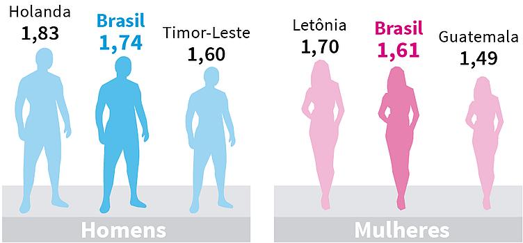 Comparação entre alturas de homens e mulheres de alguns países