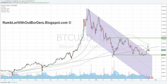 Bitcoin chart March 2018