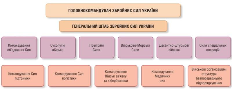 Структура ЗС України на кінець 2020 року