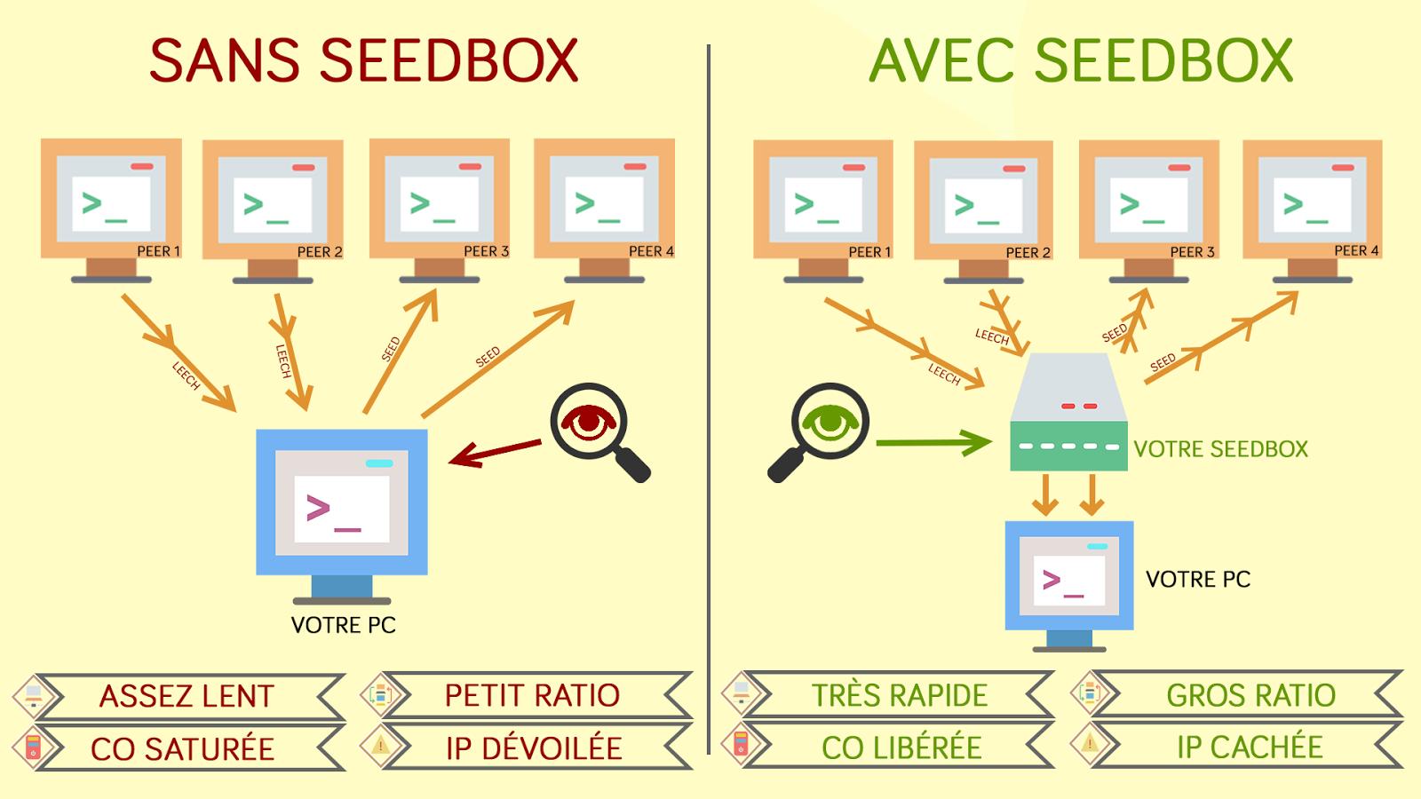 Principe de fonctionnement d'une Seedbox