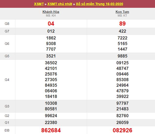 Xsmt 16 2 Sxmt 16 2 Kết Quả Xổ Số Miền Trung Ngay 16 Thang 2 Năm 2020 Chủ Nhật