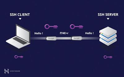Conexão usando ssh