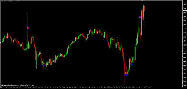 Indicator Trading Flash Advanced  (TMA band )