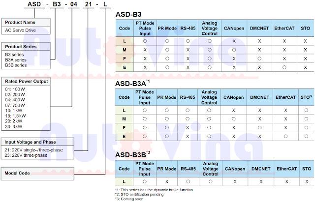 Cách đọc thông tin Servo Drive model name ASDA-B3 Series