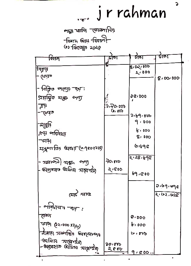 HSC 7th Week Accounting Assignment Answer 2022