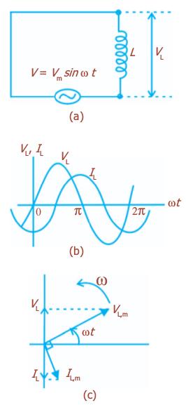 Materi lengkap rangkaian arus bolak balik ilmu sains rangkaian induktif arus berbeda fase dengan tegangan diagram fasor arus dan tegangan yang berbeda ccuart Gallery