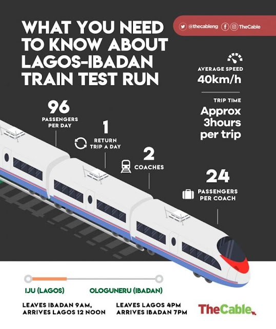 '40km/h just for test run' — Lagos-Ibadan trains to move faster by 2020