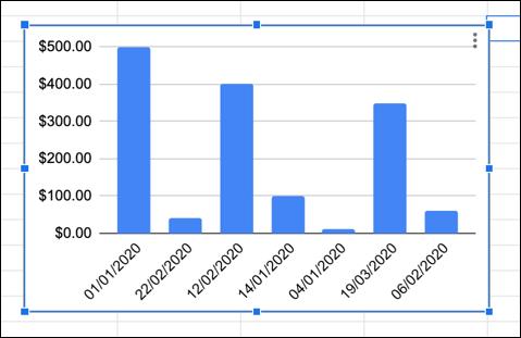 مثال على مخطط جداول بيانات Google مع تبديل محوري X و Y.