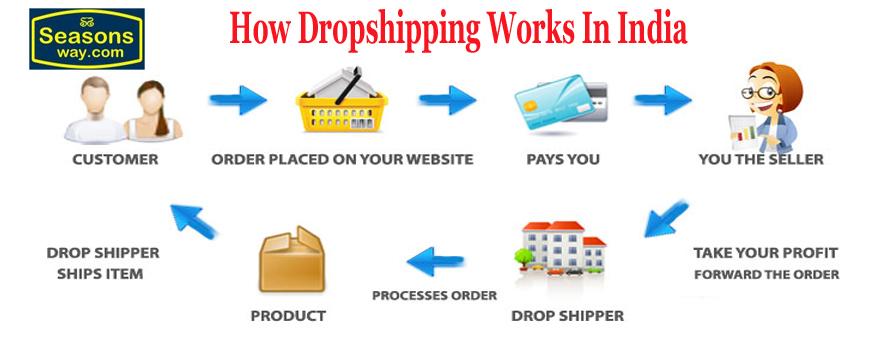 Seasonsway com-Online Shopping Sites India for Men, Women