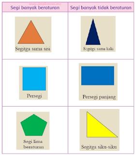 3 bentuk segi banyak beraturan dan 3 bentuk segi banyak tidak beraturan di sekitarmu www.simplenews.me