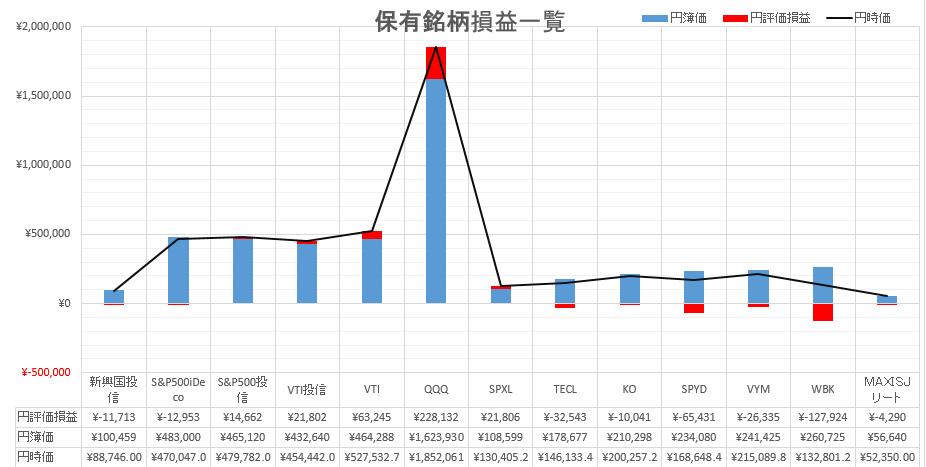 QQQ,VTI系,S&P500系,SPXL,TECL,個別株,JREIT,新興国投信